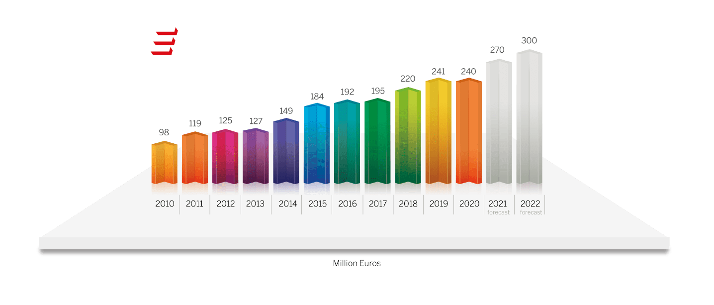 Grafico Finanza di gruppo 2021